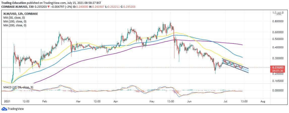 XLM/USD 12-hour chart 071521