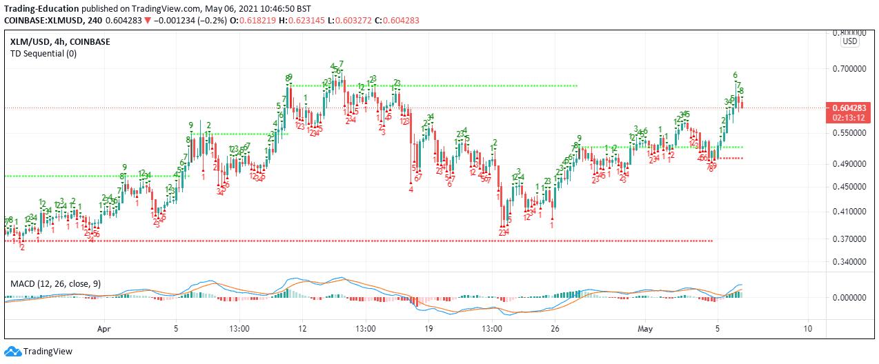 XLM/USD 4-hour chart 050621