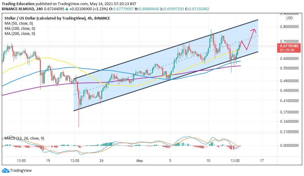 XLM/USD 4-hour chart 051421
