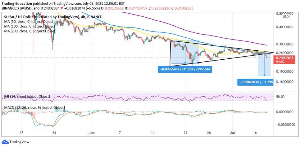 XLM/USD 4-hour chart 070821