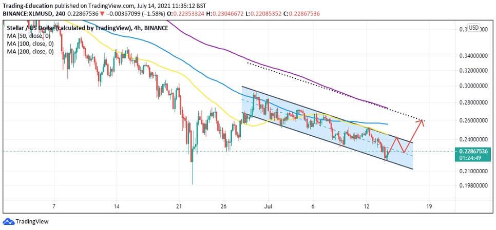 XLM/USD 4-hour chart 071421