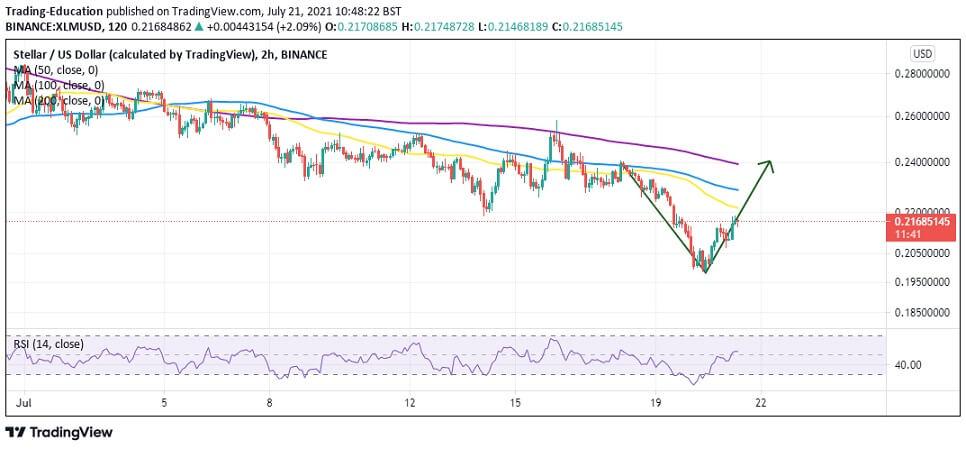 XLM/USD 2-hour chart 072121