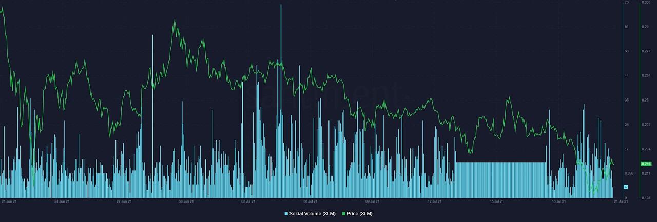 XLM/USD santiment chart 072121