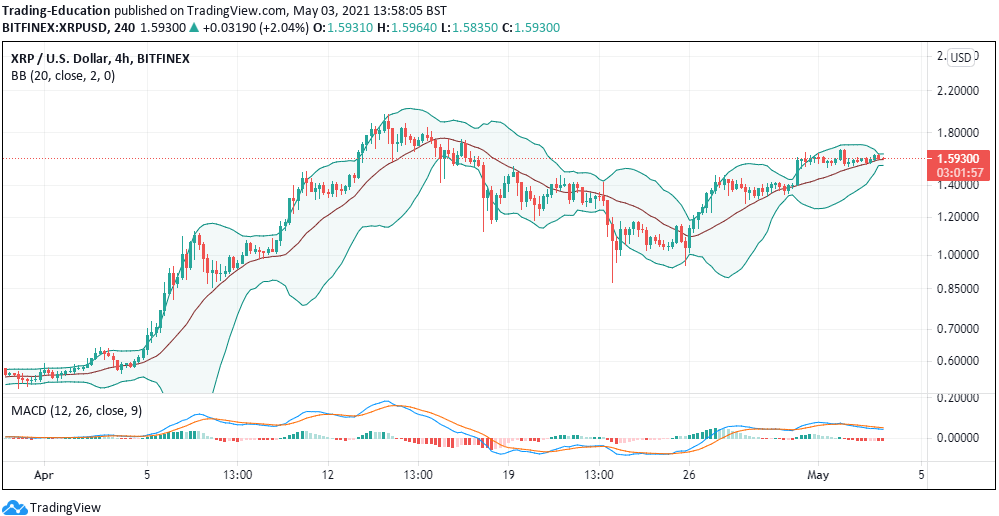 xrp/usd 4-hour chart 050321