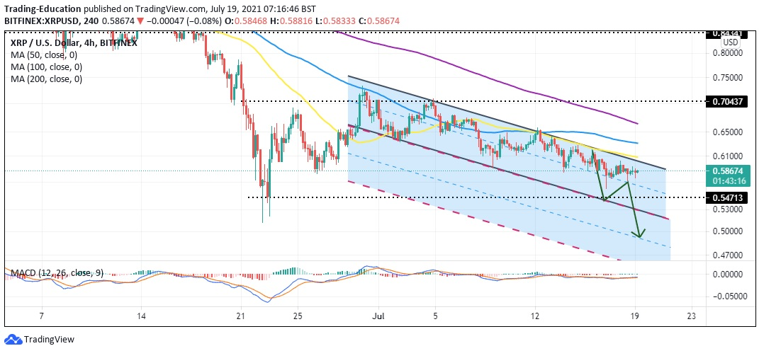 XRP/USD four hour chart