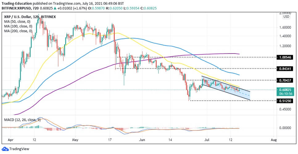 XRP/USD 12-hour chart 071621