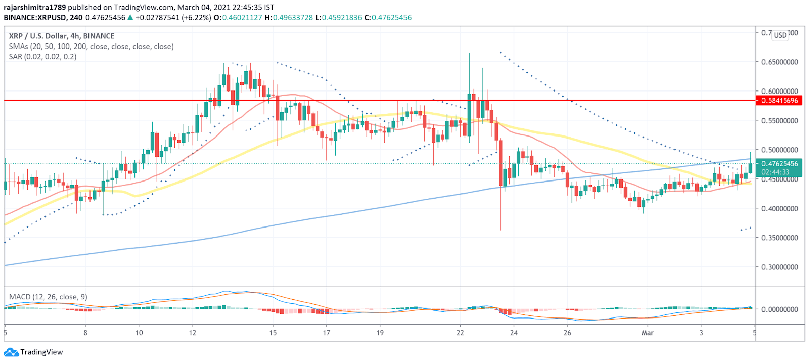 xrp/usd 4-hour chart 030521