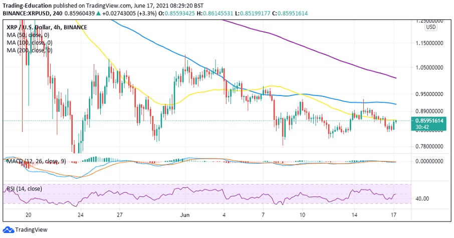 XRP/USD 4-hour chart 061721