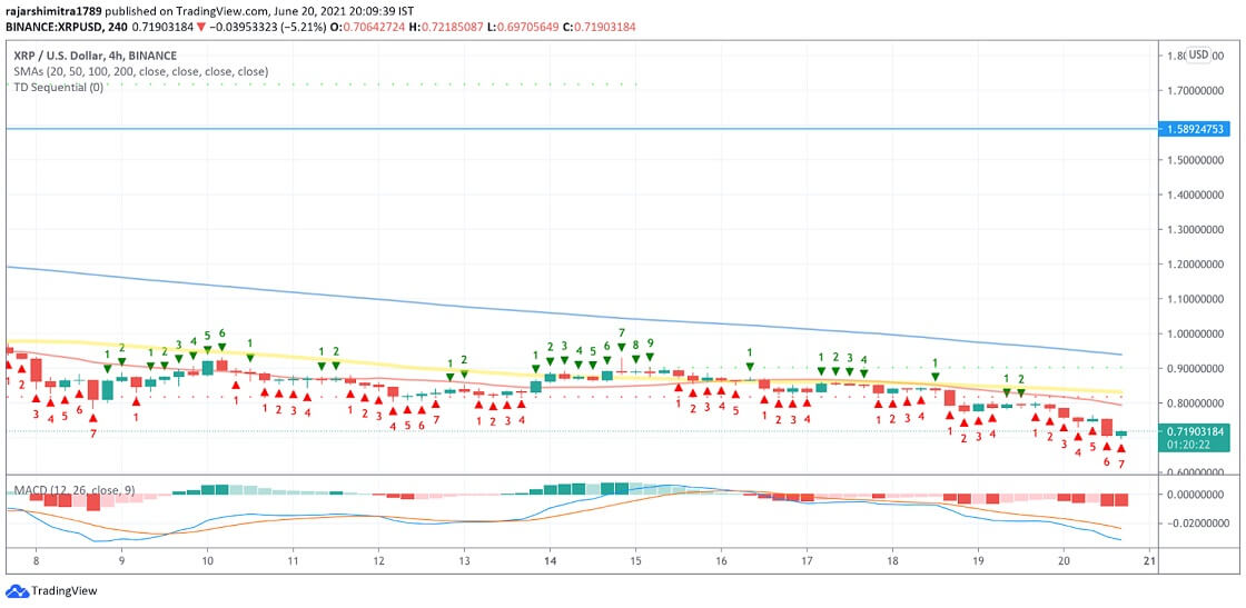 XRP/USD 4-hour chart 062121
