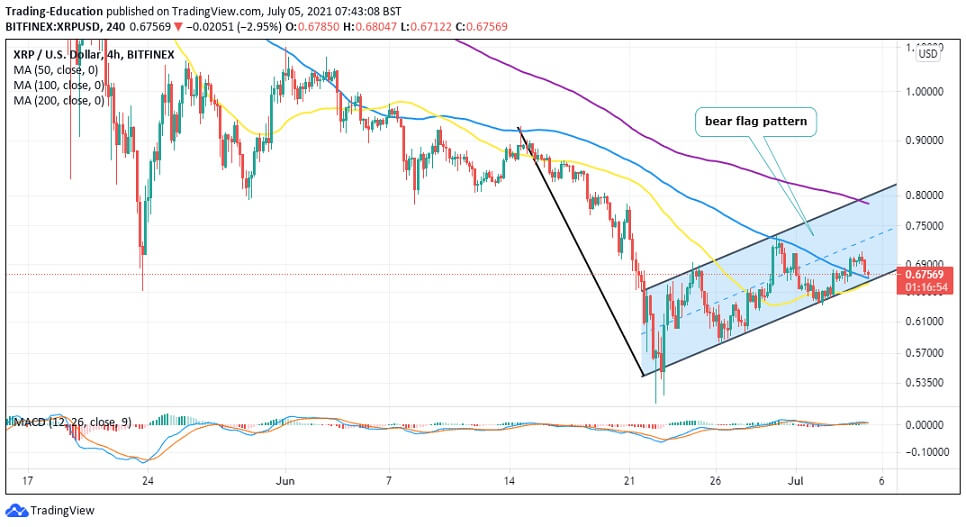 XRP/USD 4-hour chart 070521