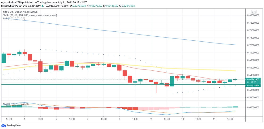 XRP/USD 4-hour chart 071221