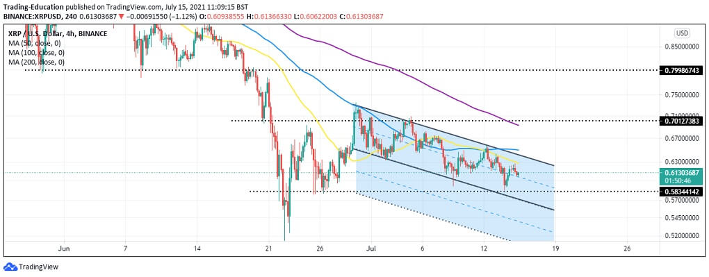 XRP/USD 4-hour chart 071521