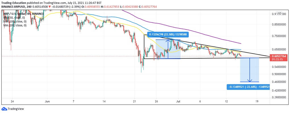 XRP/USD 4-hour chart 2 071521