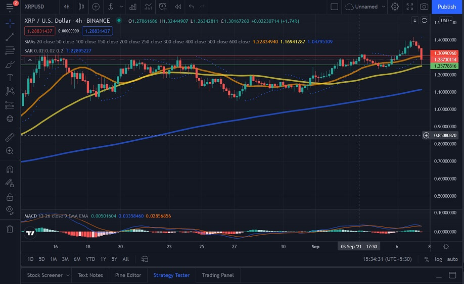 XRP/USD 4-hour chart 090821