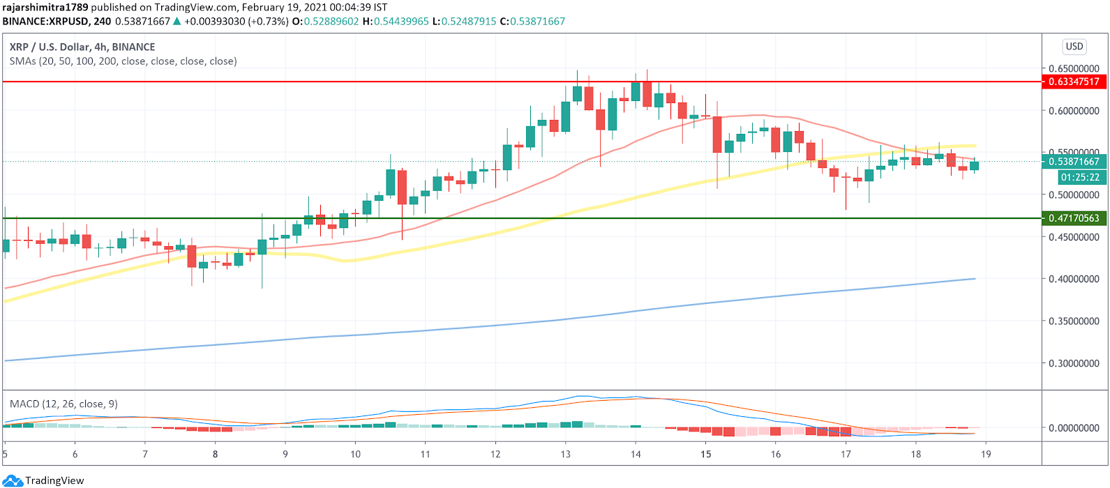 xrp/usd 4-hour chart 021921