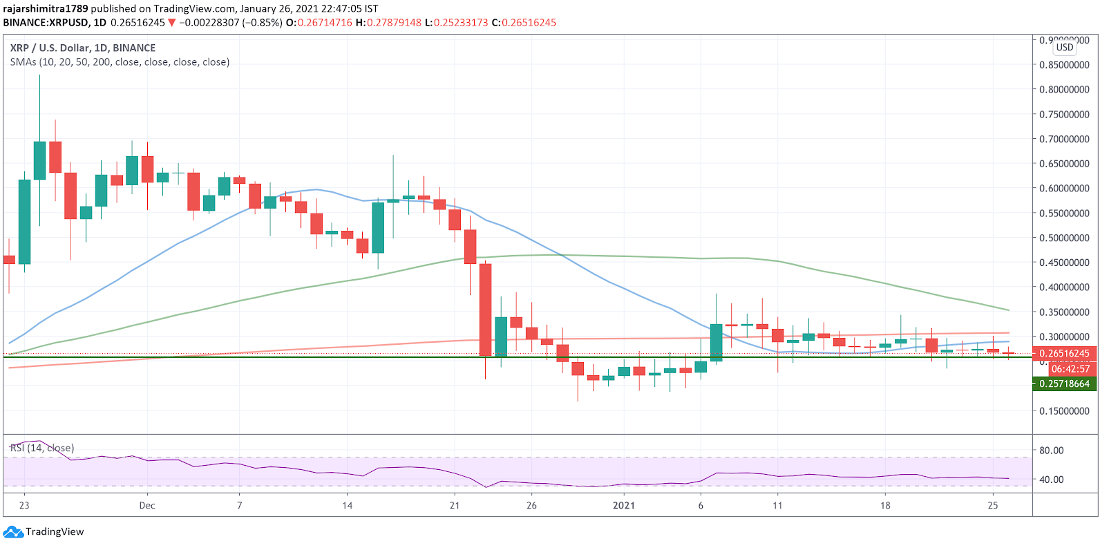 xrp/usd daily chart 012721