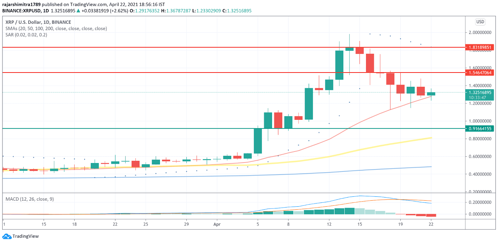 Ripple XRP Daily Chart
