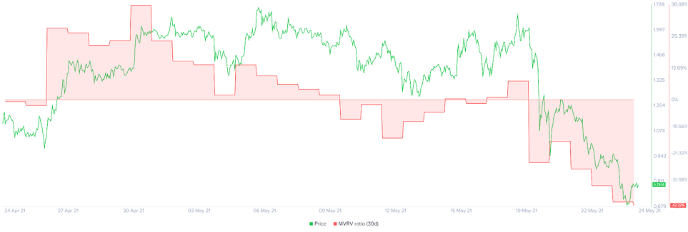 XRP/USD mvrv chart 052421