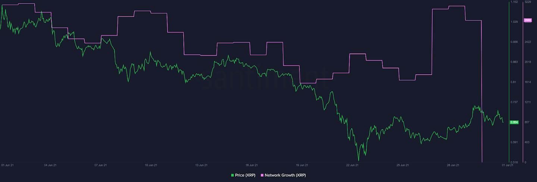 XRP/USD santiment chart 070121