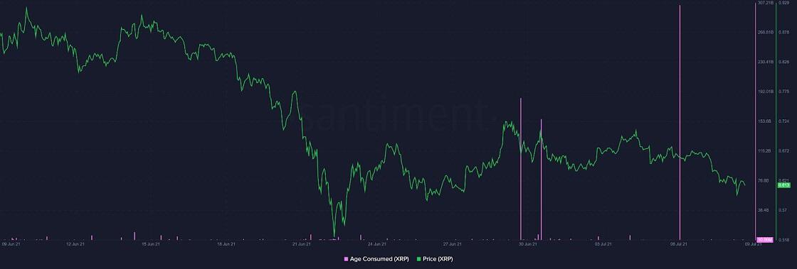 XRP/USD santiment chart 070921