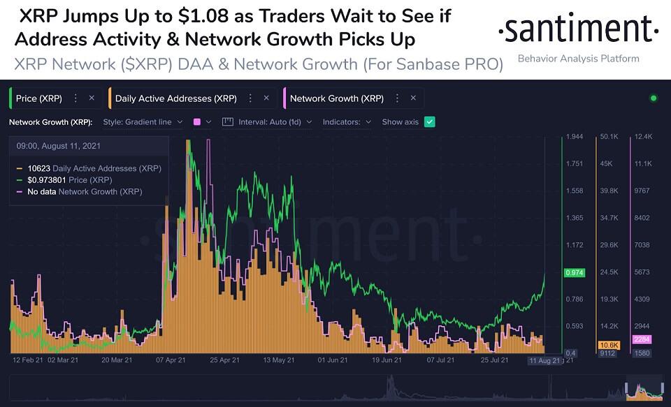 XRP/USD santiment chart 081321
