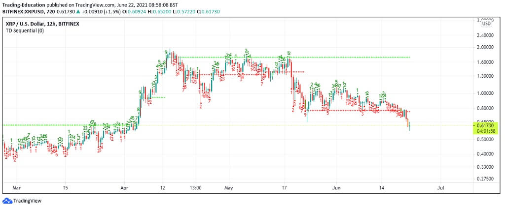 XRP/USD 12-hour chart 2 062221