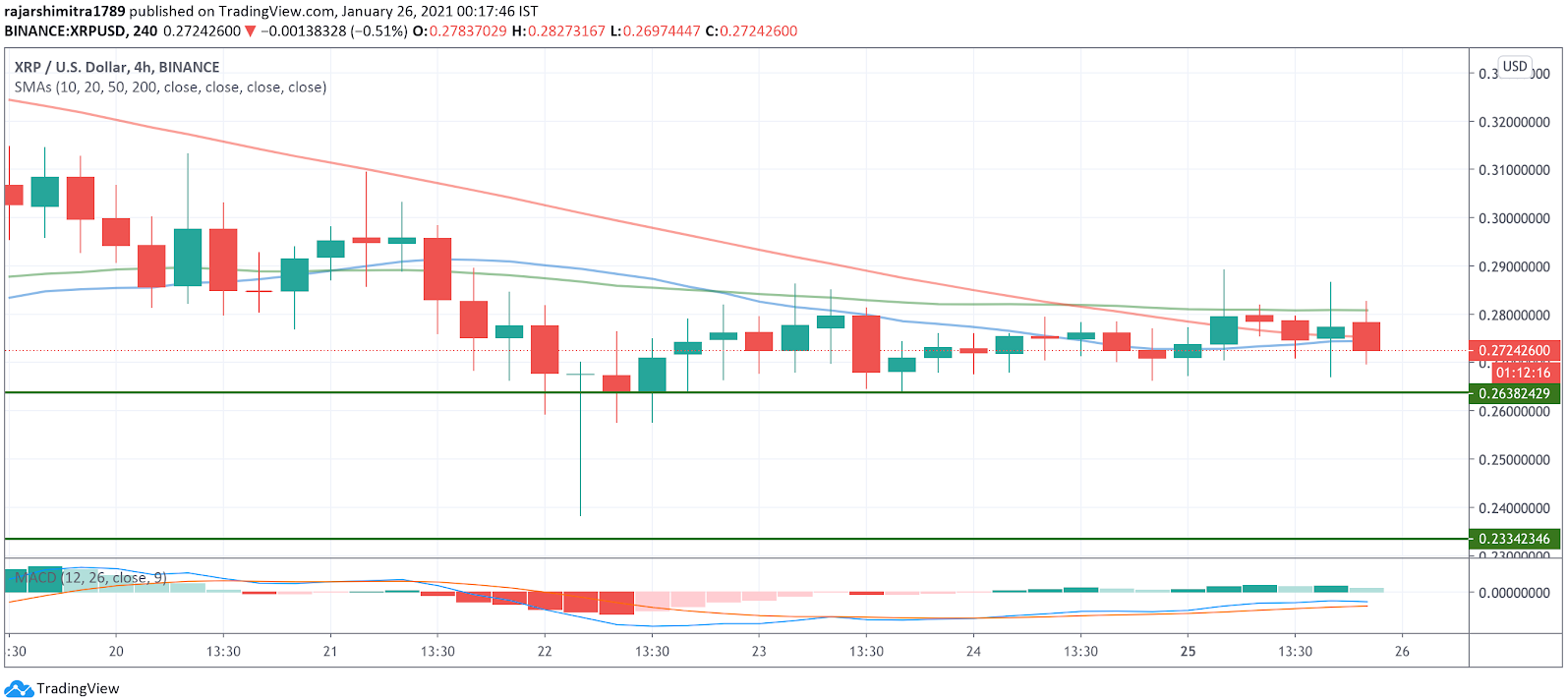 xrp/usd 4-hour chart 012621