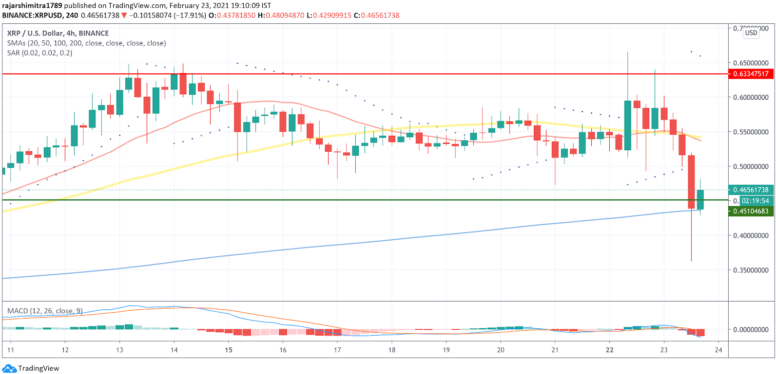 xrp/usd 4-hour chart 022421