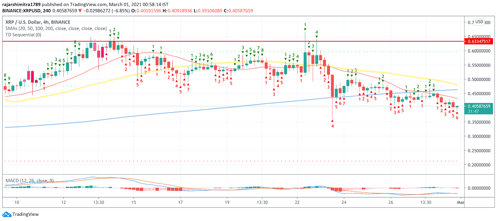 xrp/usd 4-hour chart 030121