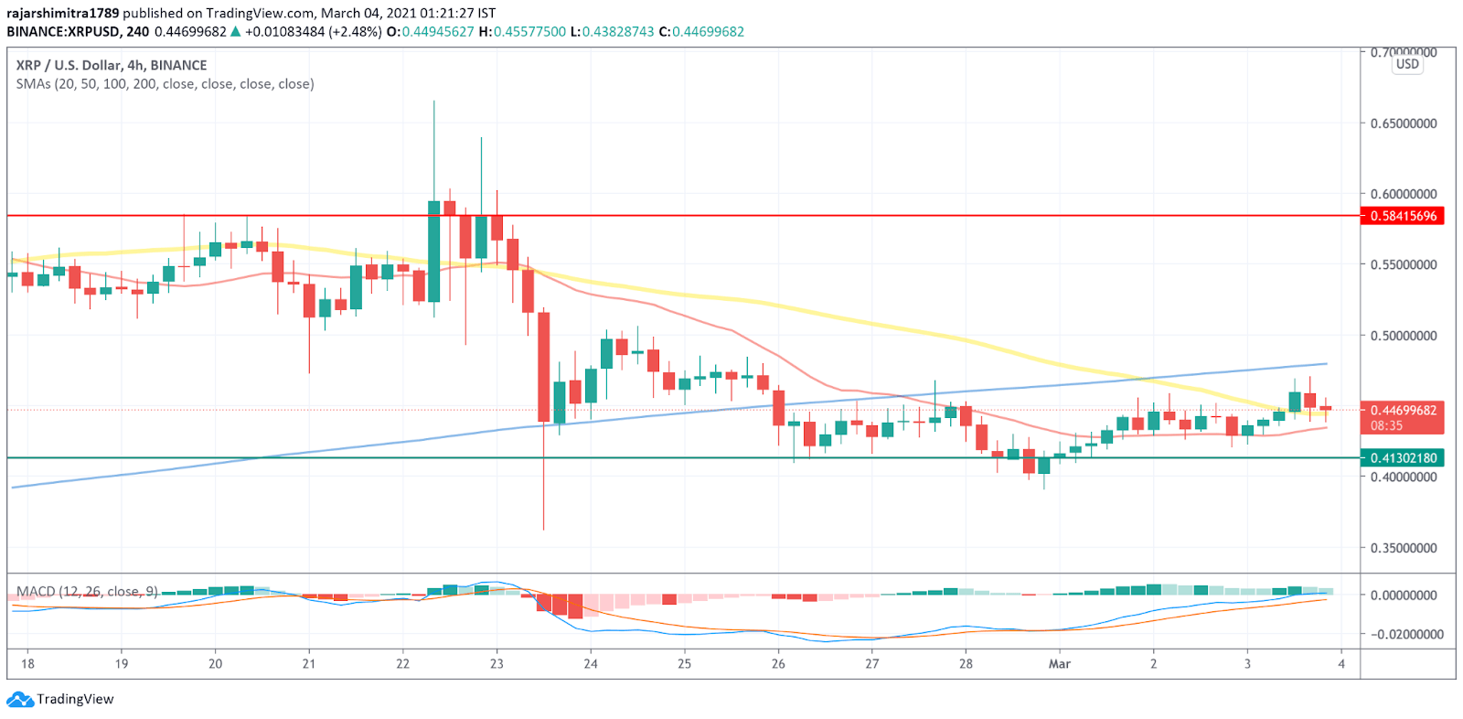 xrp/usd 4-hour chart 030421