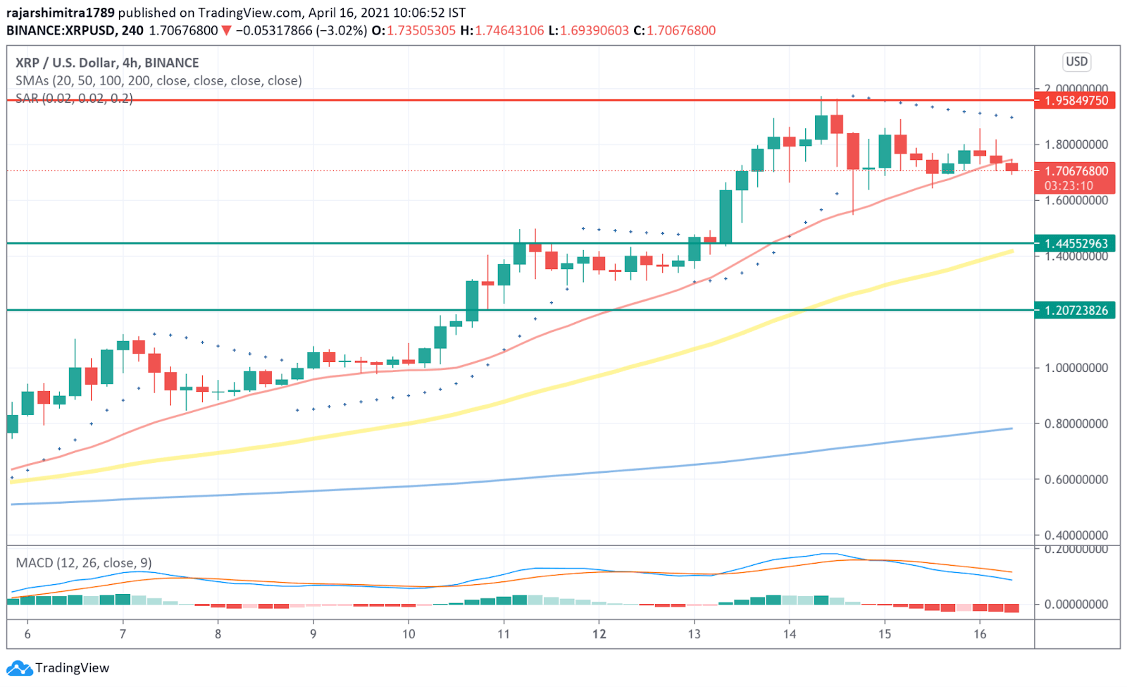 xrp/usd 4-hour chart 041621