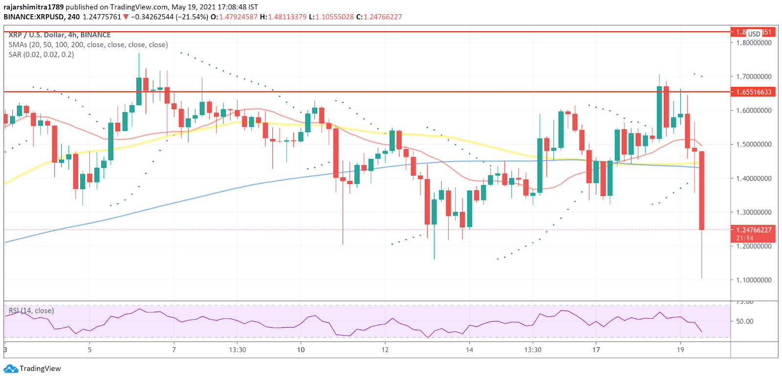XRP/USD 4-hour chart 052021