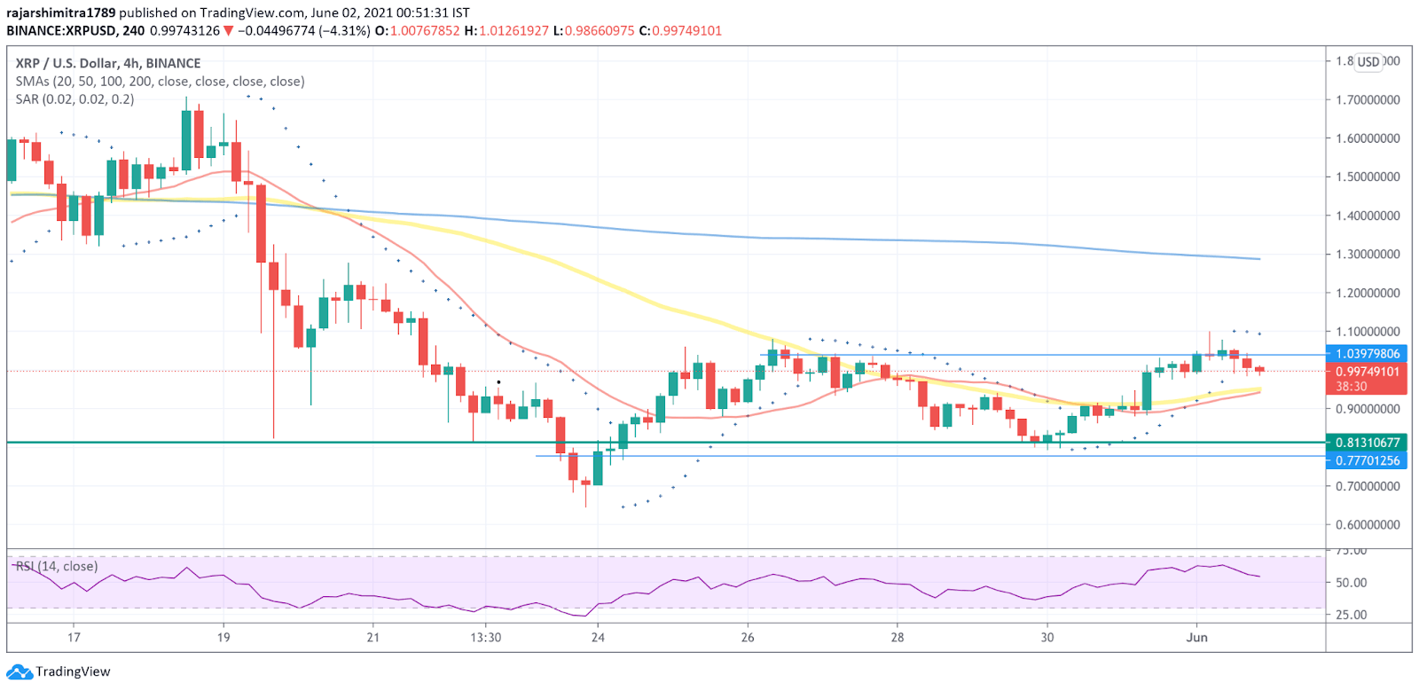 XRP/USD 4-hour chart 060221