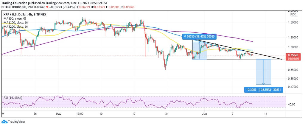 XRP/USD 4-hour chart 061121
