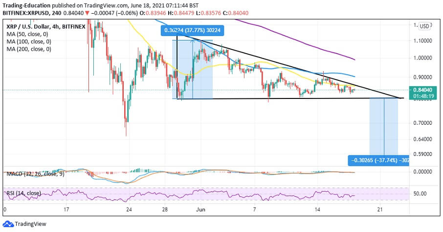 XRP/USD 4-hour chart 061821