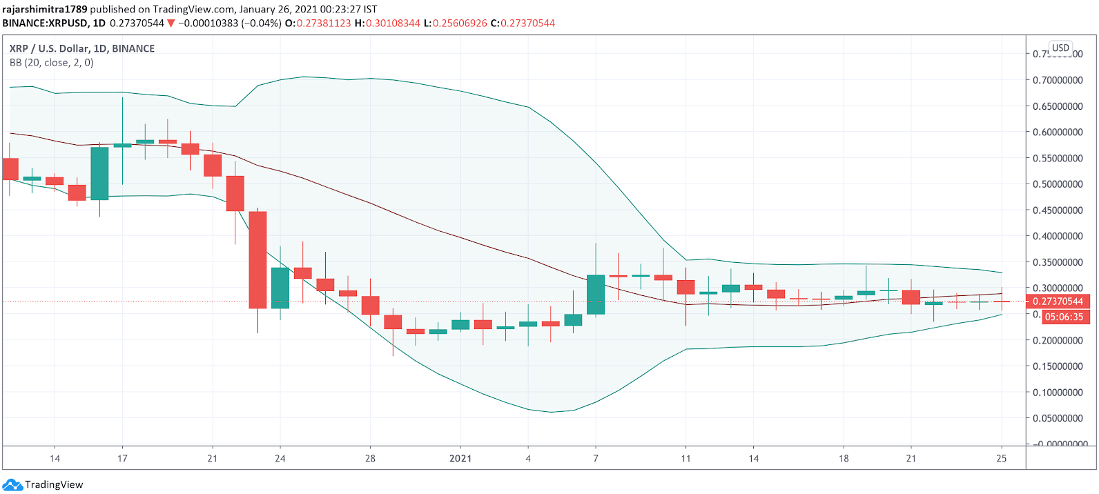 xrp/usd bollinger band chart 012621