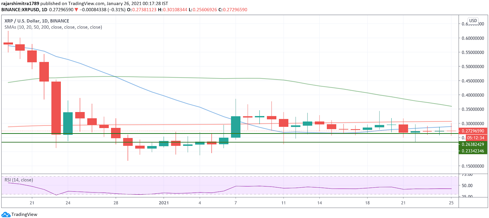 xrp/usd  daily chart 012621
