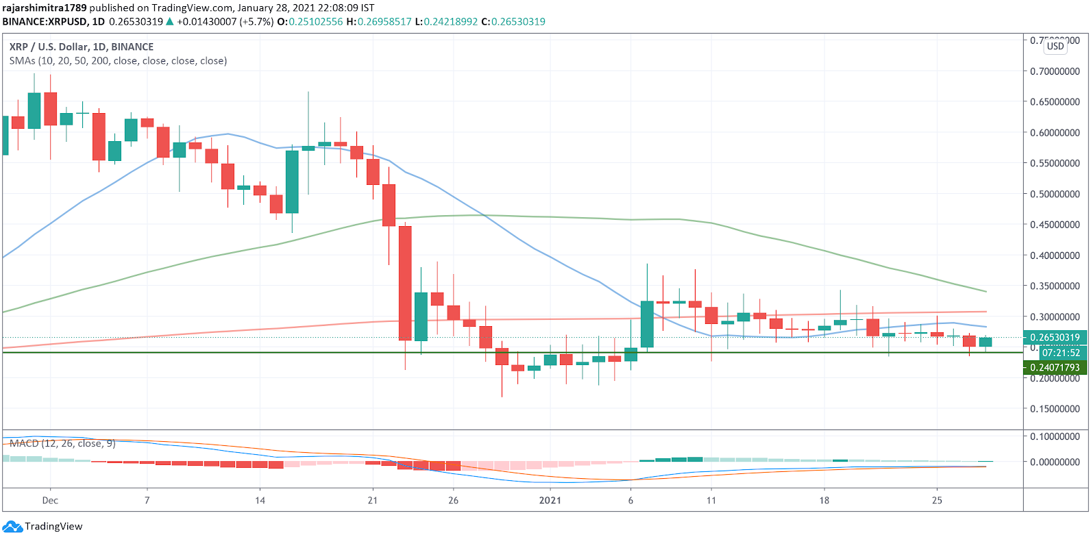 xrp/usd daily chart 012921