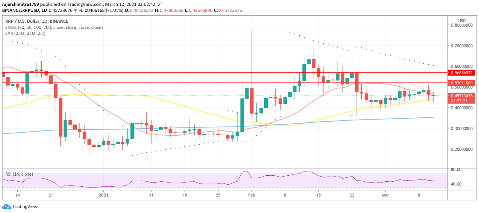 xrp/usd daily chart 031221
