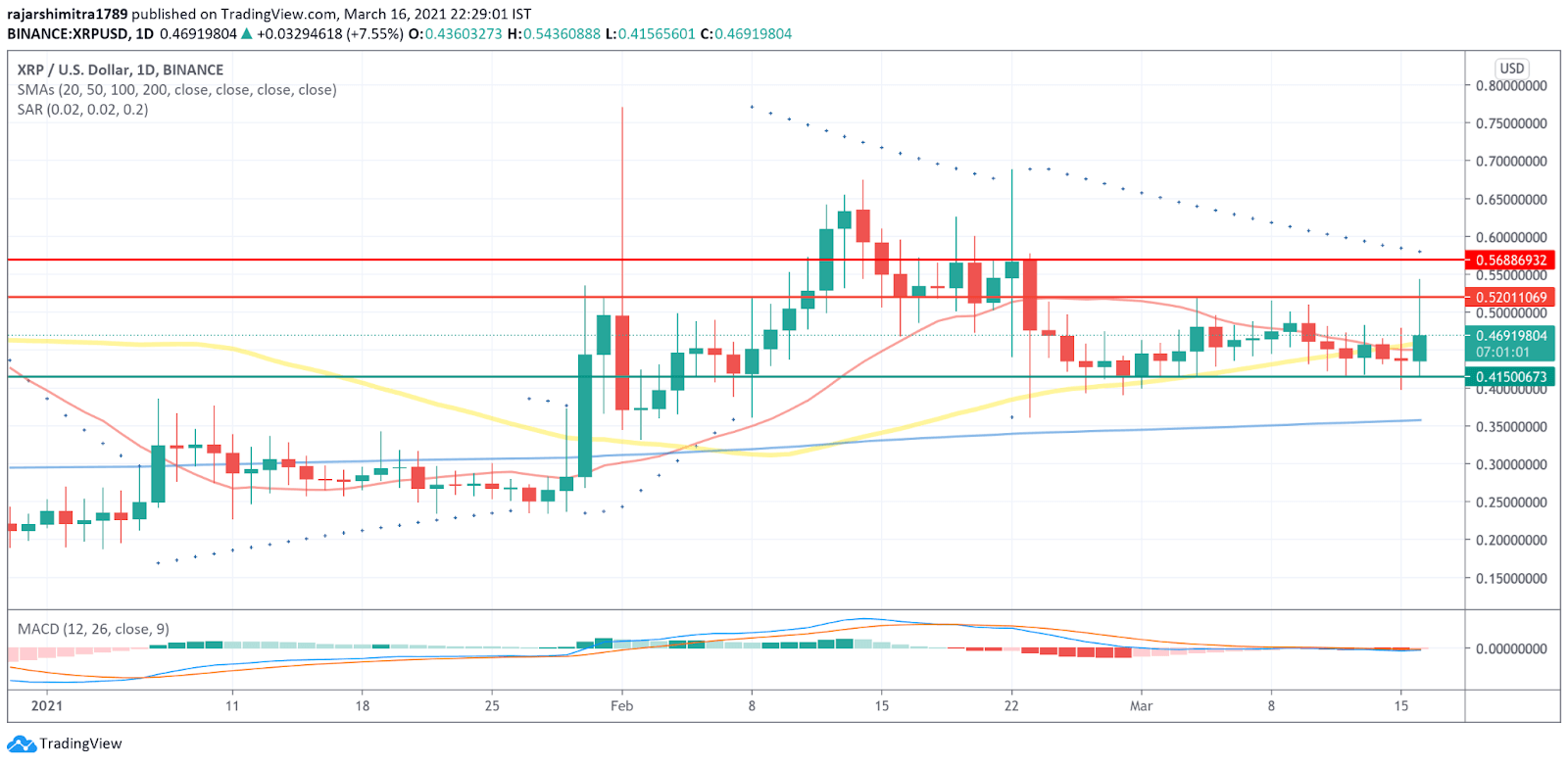 xrp/usd daily chart 031721