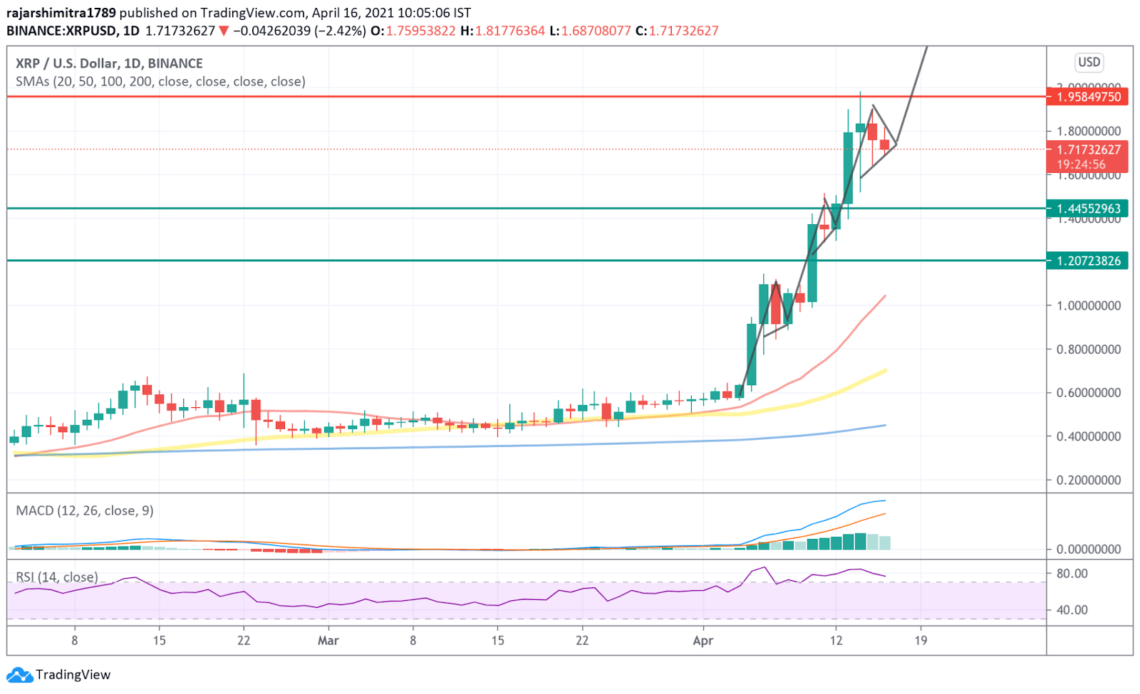 xrp/usd daily chart 041621