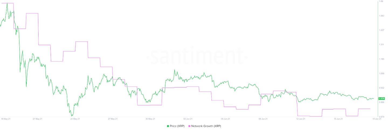 XRP/USD santiment chart 061821