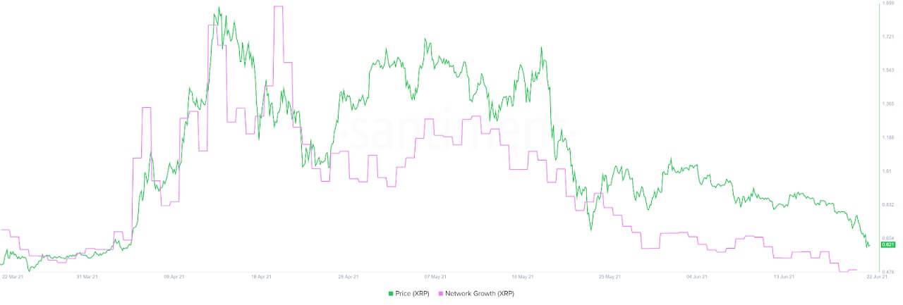 XRP/USD santiment chart 062221