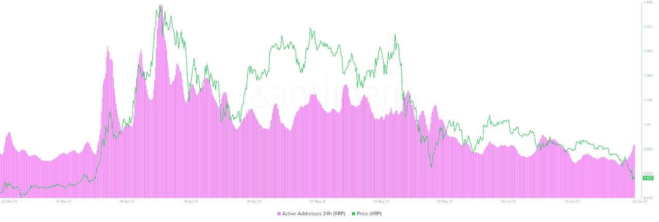 XRP/USD santiment chart 2 062221