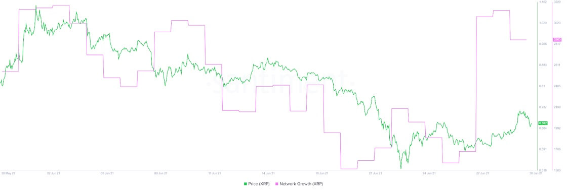 XRP/USD santiment chart 2 063021