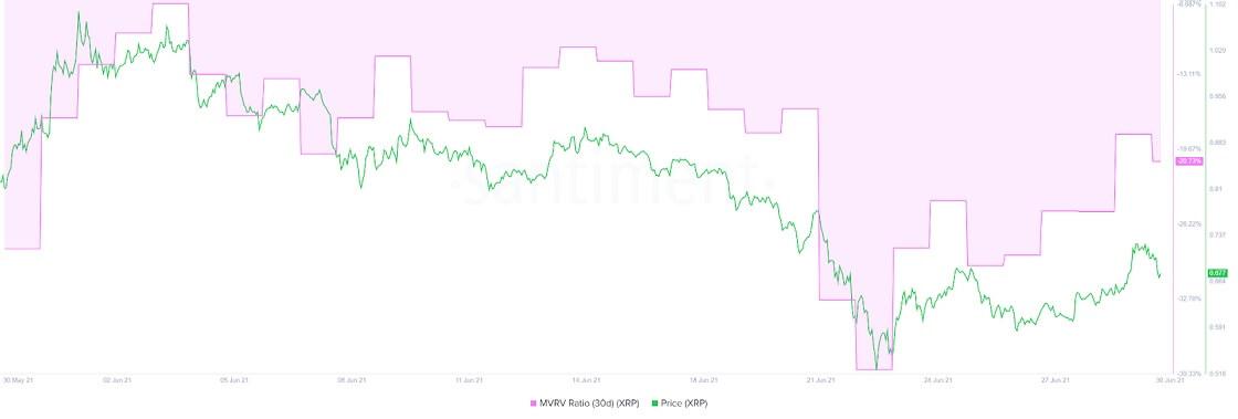 XRP/USD santiment chart 063021