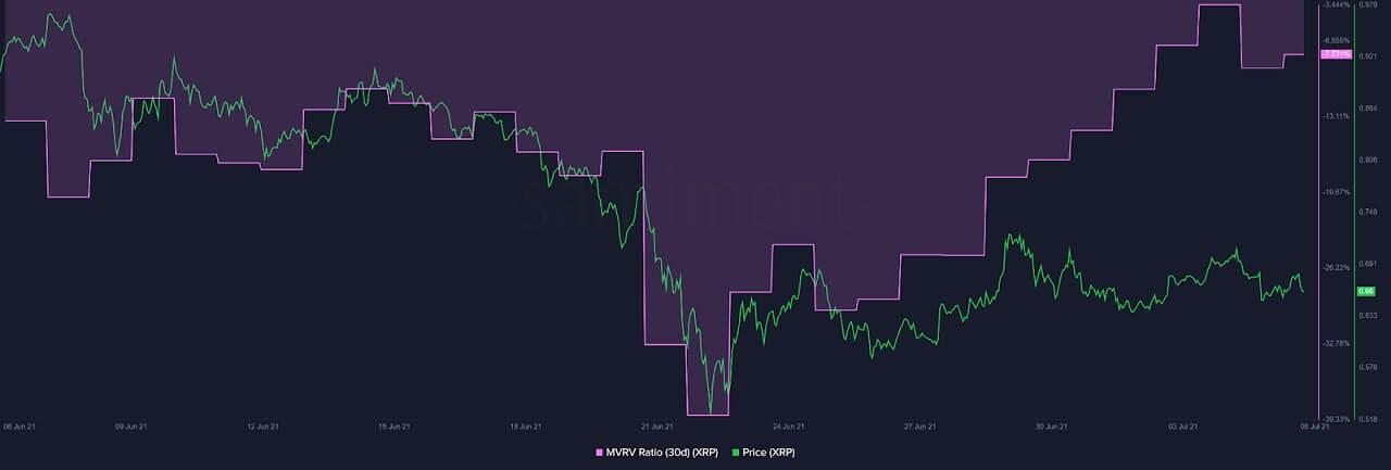 XRP/USD santiment chart 070621