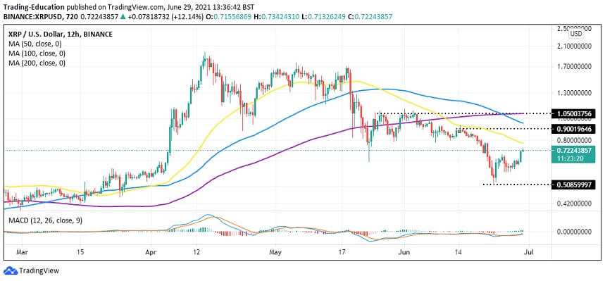 XRP/USD 12-hour chart