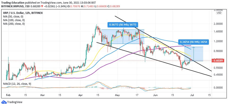 XRP/USD 12-hour chart 063021