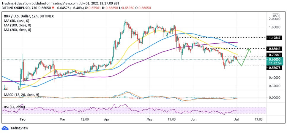XRP/USD 12-hour chart 070121